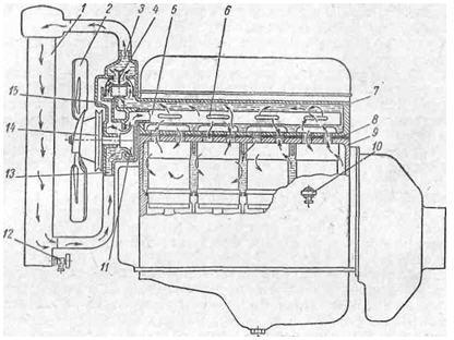 К системе охлаждения подключен
